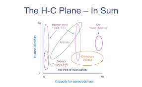 beyond humans what other kinds of minds might be out there notable regions of the h c plane