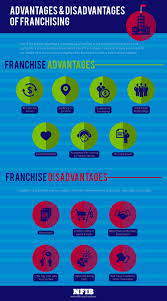 advantages and disadvantages of franchising infographic nfib consider these pros and cons when purchasing a franschise business