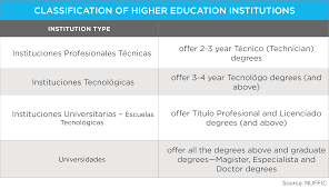 education in wenr classification higher education institutions