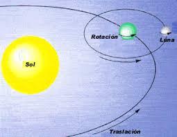 Resultado de imagen para radiación de energía por parte del Sol, y en segundo lugar, el movimiento de la Tierra alrededor de su eje (que origina el día y la noche)