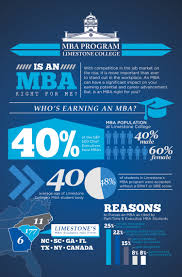 limestone college mba is an mba right for me ly limestone college mba is an mba right for me infographic