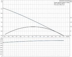 <b>Grundfos UP</b> 20-30 N-150 <b>Циркуляционный насос</b>