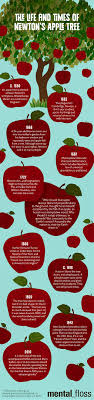 17 best ideas about isaac newton newton quotes the life and times of isaac newton s apple tree