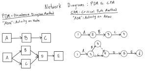 introduction to cpm network diagrams   youtubeintroduction to cpm network diagrams