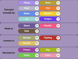 gengar facts and strategies pok eacute mon amino that is not because of its typing but from its ability levitate levitate gives it a ground immunity which is pretty useful for a poison type because