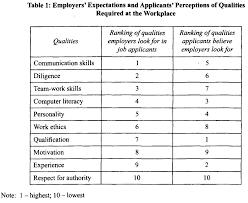 smk jalan tasek ipoh year end qualities required at the year end 2009 qualities required at the workplace