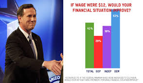 low wage workers archives the politics of poverty on the minimum wage santorum has it right