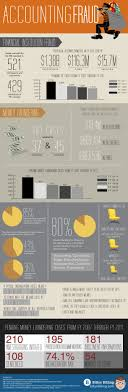 17 best ideas about accounting student accounting accounting fraud infographic accounting fraud