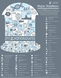 what s your major a closer look at graduates college of finalcommencement graphic