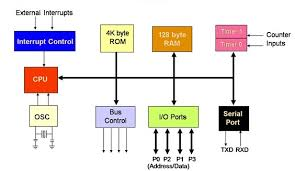 microcontroller architecture and applicationsblock diagram of microcontroller