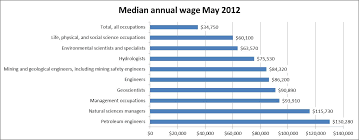 salary expectations state university bureau of labor statistics median annual wage 2012