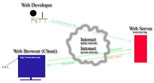 html   common terms  amp  client server diagram   computers with mr  redinhtml   common terms  amp  client server diagram