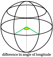 Content - Distance between places on the Equator