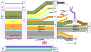 waste management plan uses sankey   sankey diagramsbourgas waste sankey