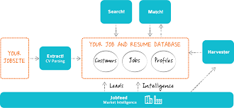 best methods to relevant data from your candidate resumes talentstream resume parsing