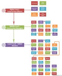 jobs hierarchy construction jobs hierarchy