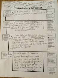 blog archives ms kingmt si high school worked on writing our own intro paragraphs for all quiet conferences on thesis statements continued
