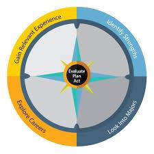 choose major  plan your career career decisionmaking