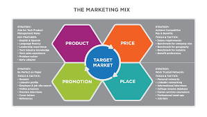 putting it together marketing function principles of marketing detail from the marketing planning process flow chart showing the marketing mix component