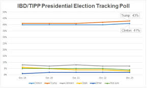 Image result for poll trump up by 2 october 25