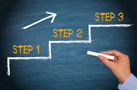 Image result for three steps