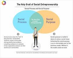 the holy grail of social entrepreneurship michele fugiel gartner the holy grail of social entrepreneurship