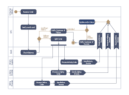 uml activity diagram   cash withdrawal from atm   uml activity    uml activity diagram of purchase order processing   send signal action  initial node  horizontal