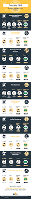top jobs choose the best one for you infographic visualistan top jobs 2016 choose the best one for you