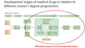 medical pharmaceutical sciences masteropleidingen opleidingen development stages of drugs