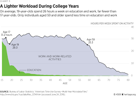 a lighter workload during college years
