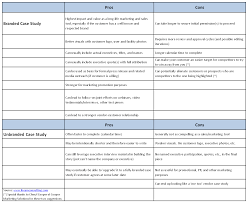 bb marketing case studies branded or unbranded branded vs unbranded case studies table1