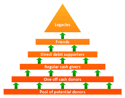 fundraising pyramid   triangular diagram   fundraising pyramid    pyramid diagram  arrowed block pyramid  triangle diagram  triangular diagram  triangle chart