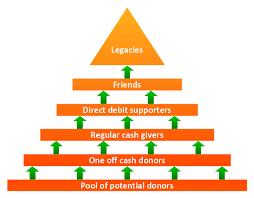 fundraising pyramid   triangular diagram   fundraising pyramid    pyramid diagram  arrowed block pyramid  triangle diagram  triangular diagram  triangle chart