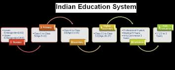 essay on education system in india essay about education system in india   essay topics essay on indian education system and its