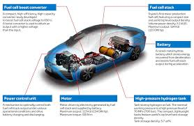 Hydrogen <b>Fuel</b> Cell Road Vehicles: State of the Art and Perspectives