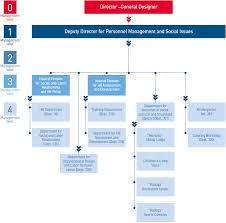 organizational diagramorganizational diagram of the  quot human resource management quot  functional system