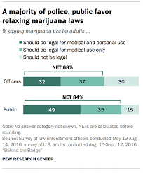 pew poll only 30% of cops believe cannabis should be illegal for the poll is one of the largest ever conducted on how police officers feel about cannabis policy