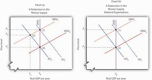 a brief history of macroeconomic thought and policy panels a and b show an economy operating at potential output 1 a contractionary monetary policy shifts aggregate demand to ad 2