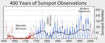 Image result for solar radiation global warming