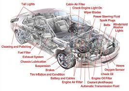 best images of car exterior  s diagram with names   labeled    car body   names diagram
