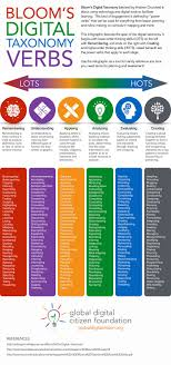 critical thinking tools aligned bloom s taxonomy blooms taxonomy verbs rev