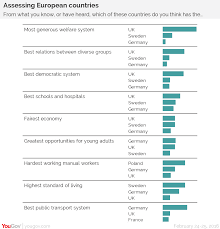 yougov eu referendum provincial england versus london and the celts on the other hand britain lagged behind other countries on standard of living and sweden have higher scores the best transport system