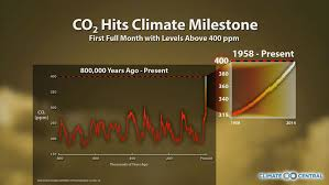 Image result for over 400 ppm