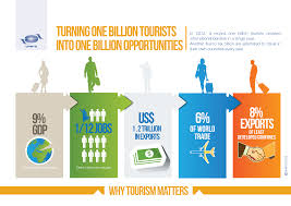 philoshopy zbulo discover why tourism matters