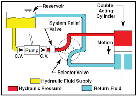 hydraulic systems   diagrams circuitthe hydraulic fluid is pumped through the system to an actuator or servo  servos can be either single acting or double acting servos based on the needs of