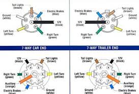 rv trailer plug wiring diagram rv image wiring diagram rv trailer receptacle wiring diagram rv auto wiring diagram on rv trailer plug wiring diagram