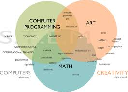 Image result for creative maths images