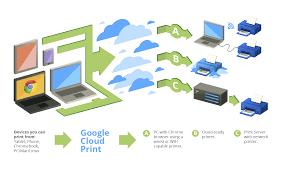 Introduction   Cloud Print   Google Developers
