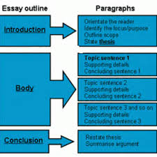 admission essay format admission essay format  x  admission    essay format example for high school discussion