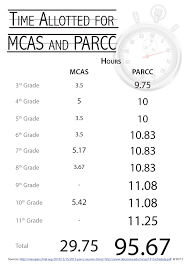 testing the tests why mcas is better than parcc pioneer institute supporters also claim parcc does a better job of testing higher order thinking in fact its new types of test items are not research based and not very